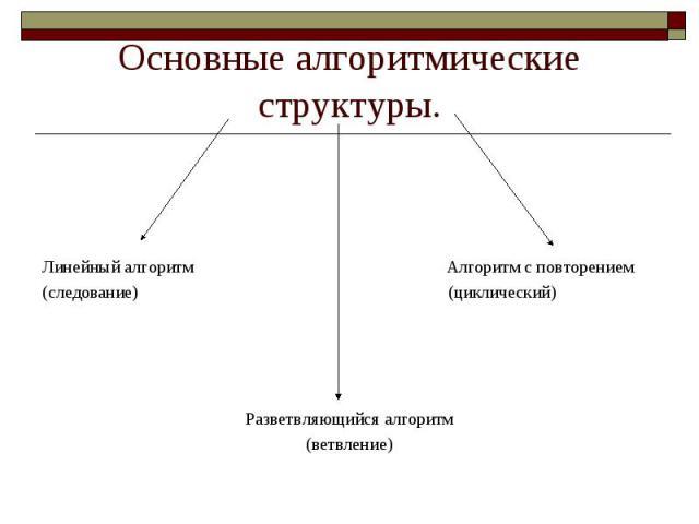 Основные алгоритмические структуры. Линейный алгоритм Алгоритм с повторением(следование) (циклический) Разветвляющийся алгоритм(ветвление)