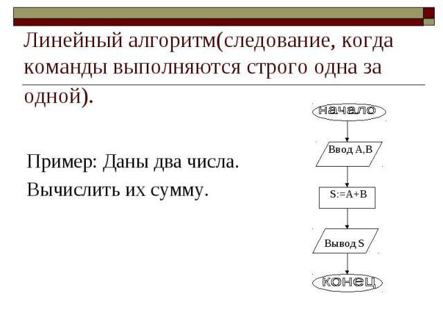 Линейный алгоритм(следование, когда команды выполняются строго одна за одной). Пример: Даны два числа. Вычислить их сумму.