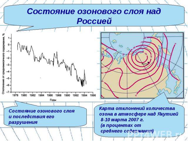 Состояние озонового слоя над Россией Состояние озонового слоя и последствия его разрушения Карта отклонений количества озона в атмосфере над Якутией 8-10 марта 2007 г. (в процентах от среднего содержания)