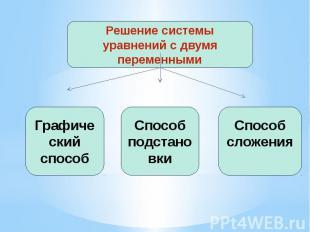 Решение системы уравнений с двумя переменными Графический способ Способ подстано