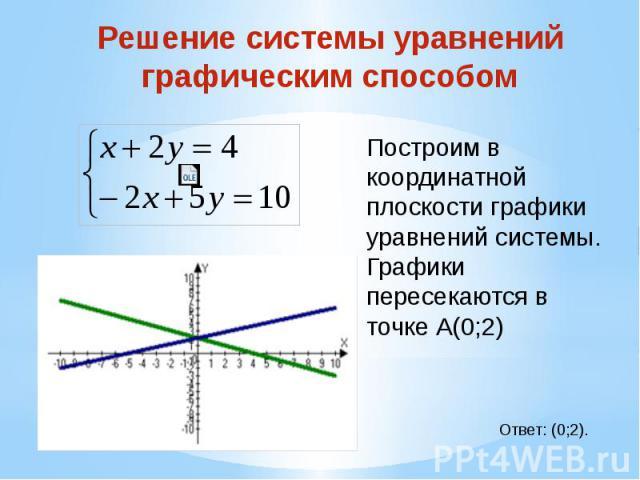 Решение системы уравнений графическим способом Построим в координатной плоскости графики уравнений системы.Графики пересекаются в точке А(0;2)