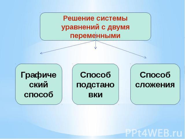 Решение системы уравнений с двумя переменными Графический способ Способ подстановки Способсложения