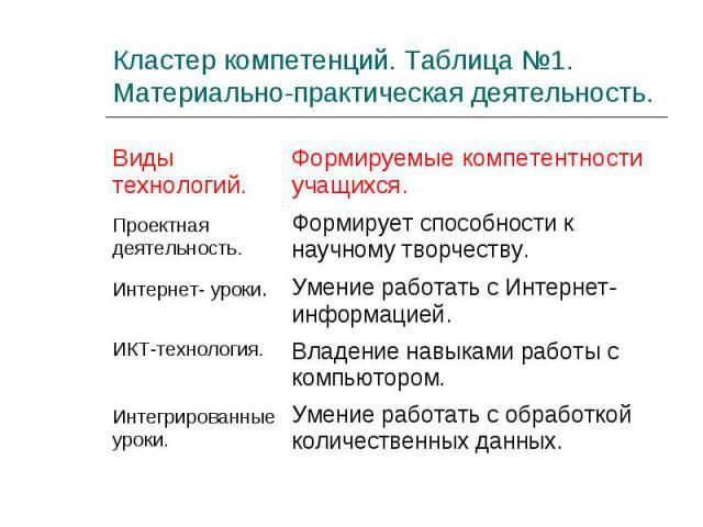 Кластер компетенций. Таблица №1.Материально-практическая деятельность.