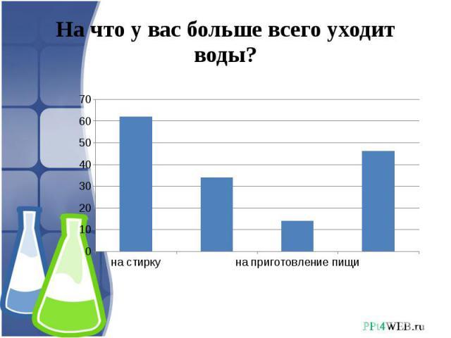 На что у вас больше всего уходит воды?