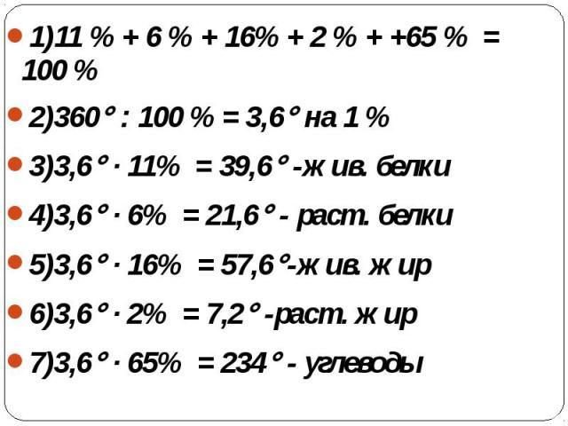 1)11 % + 6 % + 16% + 2 % + +65 % = 100 %2)360 : 100 % = 3,6 на 1 %3)3,6 · 11% = 39,6 -жив. белки4)3,6 · 6% = 21,6 - раст. белки5)3,6 · 16% = 57,6-жив. жир6)3,6 · 2% = 7,2 -раст. жир7)3,6 · 65% = 234 - углеводы