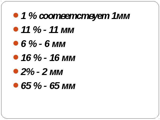 1 % соответствует 1мм11 % - 11 мм6 % - 6 мм16 % - 16 мм2% - 2 мм65 % - 65 мм