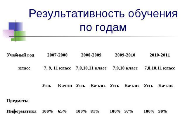 Результативность обучения по годам