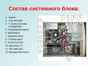 КорпусКорпусБлок питания4. Кулер (система охлаждения)5. Оперативная память6. Вид