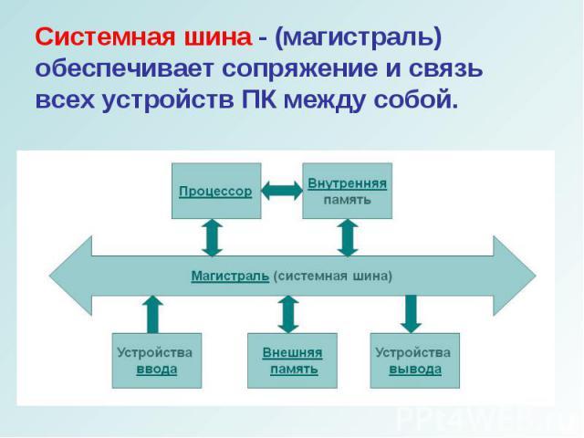 Системная шина - (магистраль) обеспечивает сопряжение и связь всех устройств ПК между собой. Системная шина - (магистраль) обеспечивает сопряжение и связь всех устройств ПК между собой.