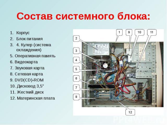 """КорпусКорпусБлок питания4. Кулер (система охлаждения)5. Оперативная память6. Видеокарта7. Звуковая карта8. Сетевая карта9. DVD(CD)-ROM10. Дисковод 3,5""""11. Жесткий диск12. Материнская плата"""