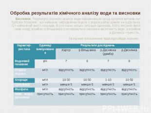 Обробка результатів хімічного аналізу води та висновки Висновки: Результати хімі