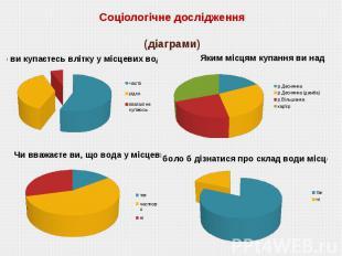 Соціологічне дослідження (діаграми)