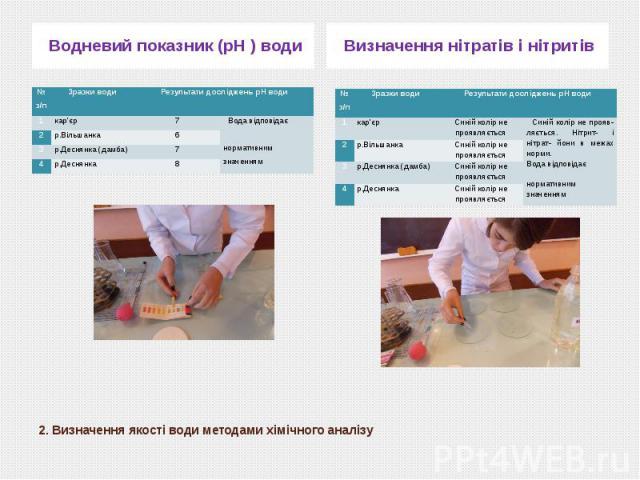 2. Визначення якості води методами хімічного аналізу Водневий показник (рН ) води