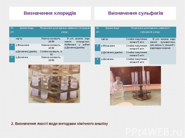 2. Визначення якості води методами хімічного аналізу Визначення хлоридів