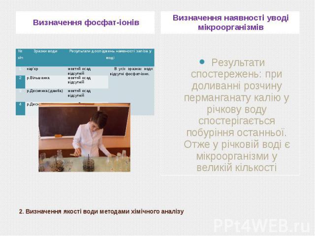 2. Визначення якості води методами хімічного аналізу Визначення фосфат-іонів