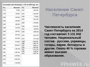 Население Санкт-Петербурга