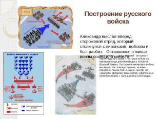 Построение русского войска приближении врага. Невский отступил к берегу Чудского