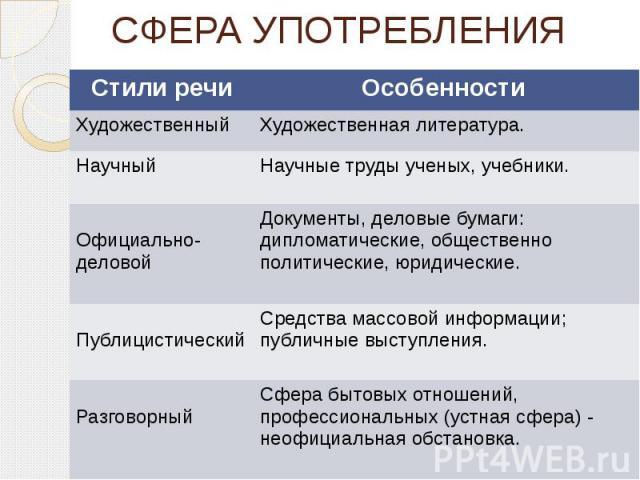 СФЕРА УПОТРЕБЛЕНИЯ