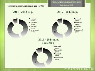 Моніторинг викладання ОТМ