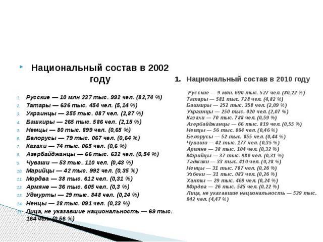 Национальный состав в 2010 году Русские— 9млн. 690 тыс. 527 чел. (80,22%) Татары— 581 тыс. 728 чел. (4,82%) Башкиры— 252 тыс. 358 чел. (2,09%) Украинцы— 250 тыс. 020 чел. (2,07%) Казахи— 70…