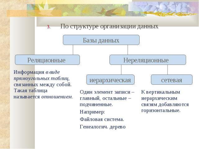 По структуре организации данных По структуре организации данных