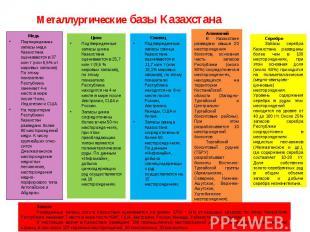 Металлургические базы Казахстана Медь Подтвержденные запасы меди Казахстана оцен