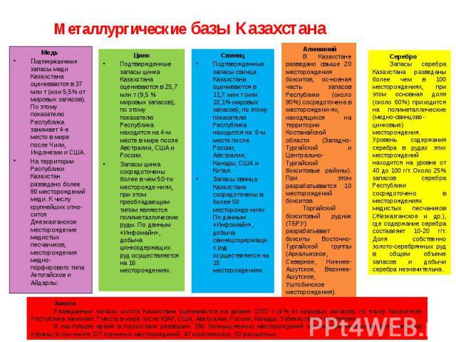 Металлургические базы Казахстана Медь Подтвержденные запасы меди Казахстана оцениваются в 37 млн т (или 5,5% от мировых запасов). По этому показателю Республика занимает 4-е место в мире после Чили, Индонезии и США. На территории Республики Казахста…