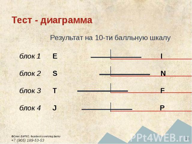 Тест - диаграмма Результат на 10-ти балльную шкалу