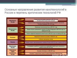 Основные направления развития нанотехнологий в России и перечень критических тех