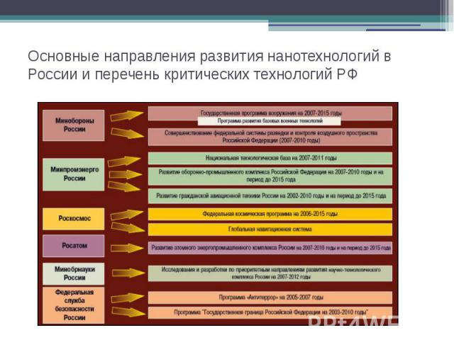 Основные направления развития нанотехнологий в России и перечень критических технологий РФ