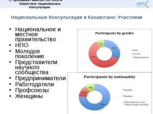 Национальные Консультации в Казахстане: УчастникиНациональное и местное правител