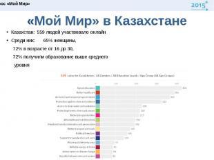 «Мой Мир» в КазахстанеКазахстан: 559 людей участвовало онлайн Среди них: 65% жен