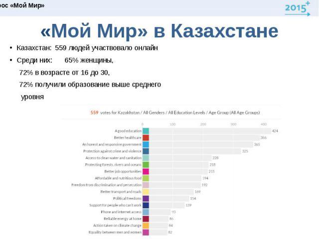 «Мой Мир» в КазахстанеКазахстан: 559 людей участвовало онлайн Среди них: 65% женщины, 72% в возрасте от 16 до 30, 72% получили образование выше среднего уровня