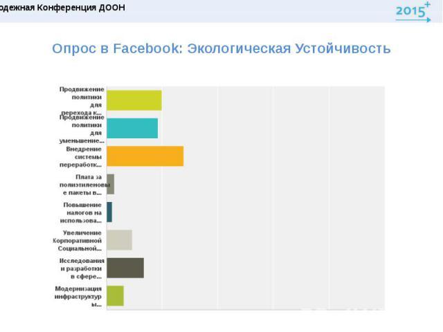 Опрос в Facebook: ЭкологическаяУстойчивость