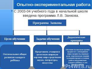 С 2003-04 учебного года в начальной школе введена программа Л.В. Занкова. С 2003