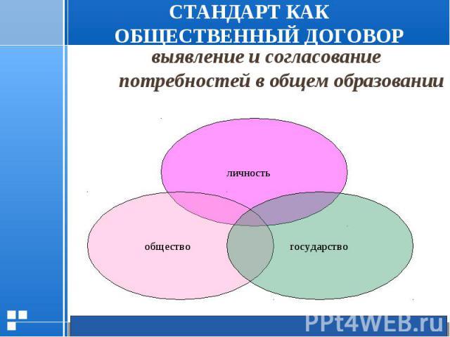 выявление и согласование потребностей в общем образовании выявление и согласование потребностей в общем образовании