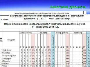 Моніторинг методичної роботи вчителів Моніторинг методичної роботи вчителів Моні