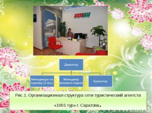 Рис.1. Организационная структура сети туристический агентств «1001 тур» г. Сарат