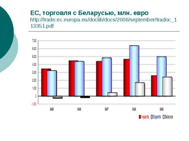 ЕС, торговля с Беларусью, млн. евро http://trade.ec.europa.eu/doclib/docs/2006/september/tradoc_113351.pdf