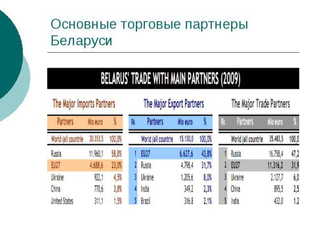Основные торговые партнеры Беларуси