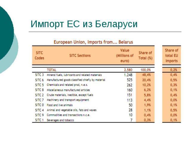 Импорт ЕС из Беларуси