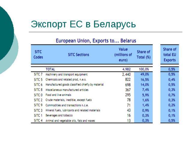 Экспорт ЕС в Беларусь