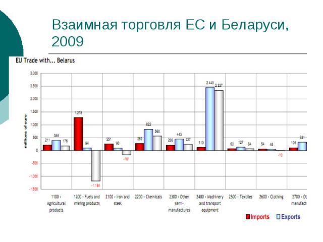 Взаимная торговля ЕС и Беларуси, 2009