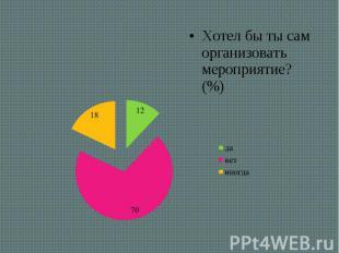 Хотел бы ты сам организовать мероприятие? (%) Хотел бы ты сам организовать мероп