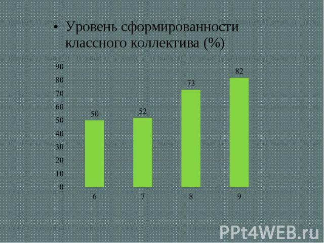 Уровень сформированности классного коллектива (%) Уровень сформированности классного коллектива (%)