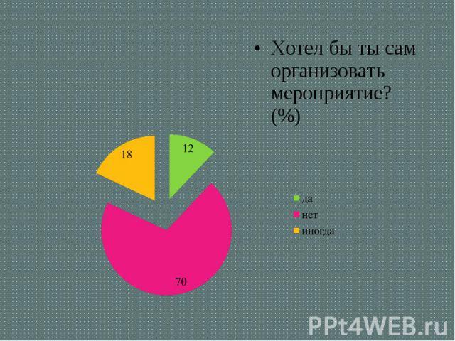 Хотел бы ты сам организовать мероприятие? (%) Хотел бы ты сам организовать мероприятие? (%)