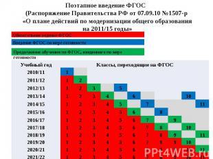 Поэтапное введение ФГОС (Распоряжение Правительства РФ от 07.09.10 №1507-р «О пл