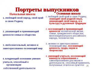 Начальная школа Начальная школа 1. любящий свой народ, свой край и свою Родину 2