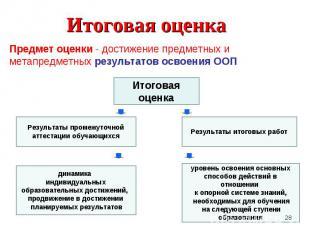 Предмет оценки - достижение предметных и метапредметных результатов освоения ООП