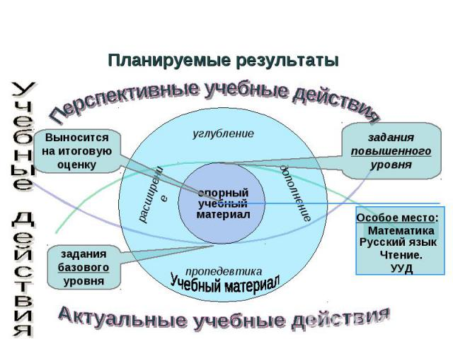 Планируемые результаты Перспективные учебные действия